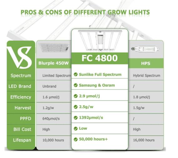 Mars Hydro LED Grow Lights FC4800
