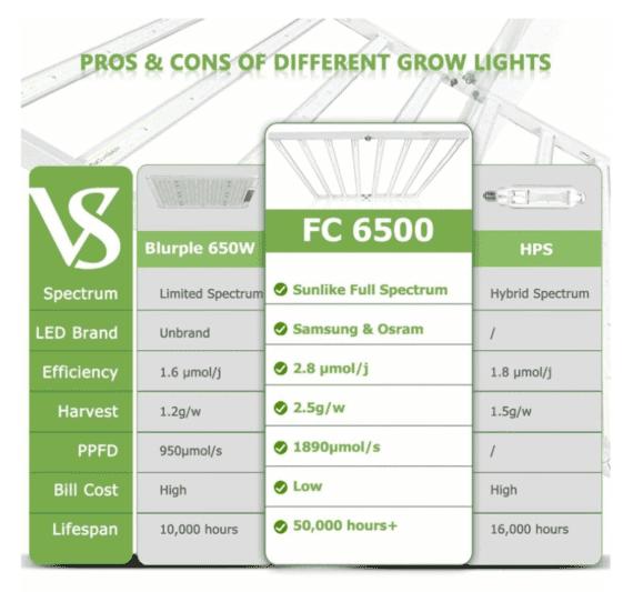 Mars Hydro LED 650W FC6500